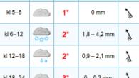 Det har de siste dagene vært et tøft vær i Horta. Egentlig har det generelt […]